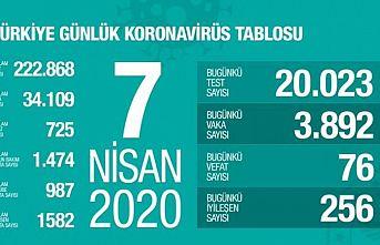TÜRKİYE'DE CORONAVİRÜS ÖLÜM SAYISI 725 OLDU!