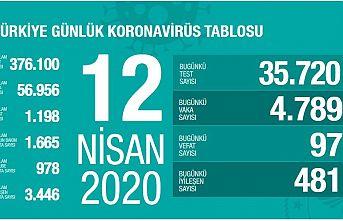 Türkiye'de koronavirüs'e 24 saate 4789 kişi yakalandı
