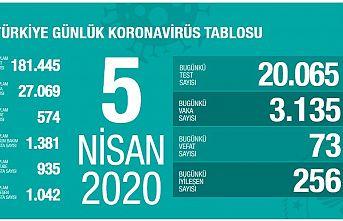 Türkiye'de koronavirüs vaka sayısı 27.067 ve ölü sayısı 574 oldu