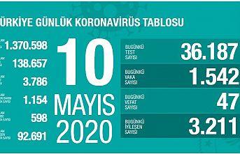 Sağlık Bakanı Fahrettin Koca'dan koronavirüs  açıklaması:Vaksa Sayısı 1542, Vefat Sayısı 47 oldu
