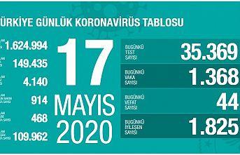 Türkiye'de koronavirüs raporu :Vaka sayısı 1368,Ölü sayısı 44 oldu
