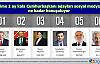 Seçime 1 ay kala Cumhurbaşkanı adayları sosyal medyada ne kadar  konuşuluyor?