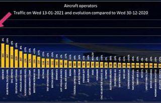 THY, uçuş trafiğiyle 13 Ocak'ta Avrupa'nın...