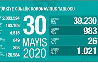 TÜRKİYE'DE KORONAVİRÜS RAPORU:CAN KAYBI 26, YENİ VAKA SAYISI 1000'İN ALTINA İNDİ